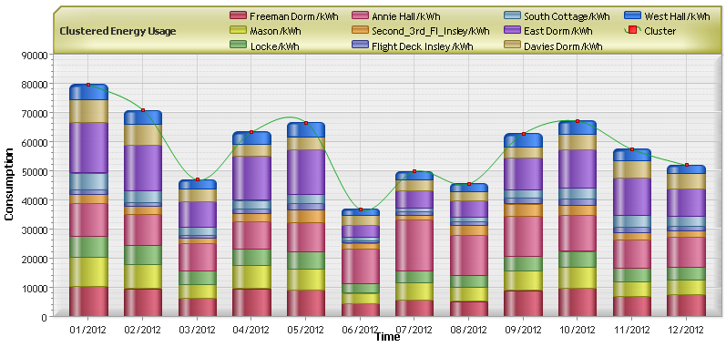 Monthly Aggregated Usage Data Graph