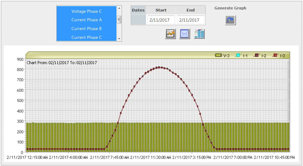 Voltage and Current Tracking